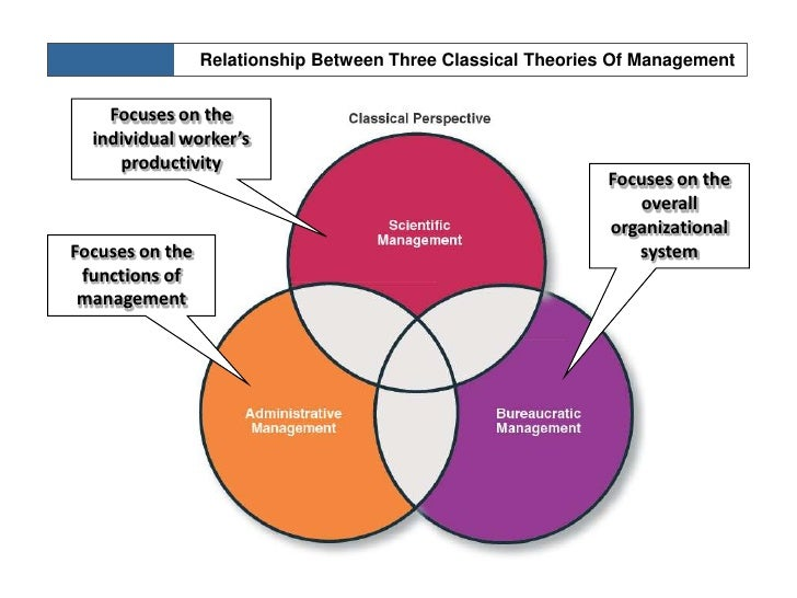 administrative management theory pdf