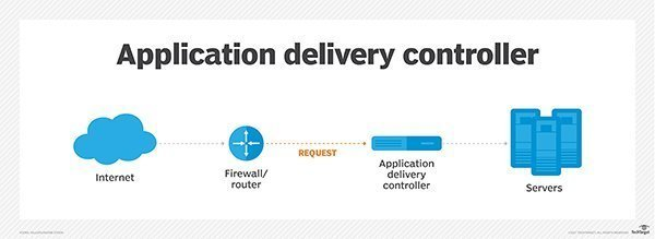 adc application delivery controller