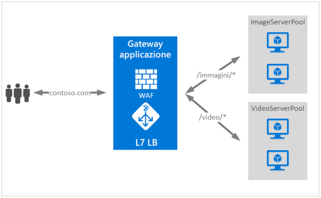 azure application logging
