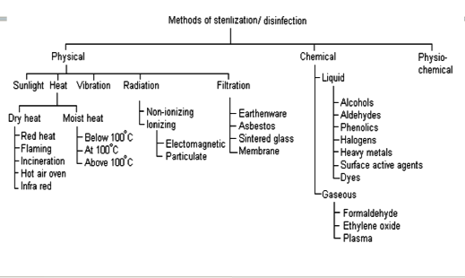 chemical methods of sterilization pdf