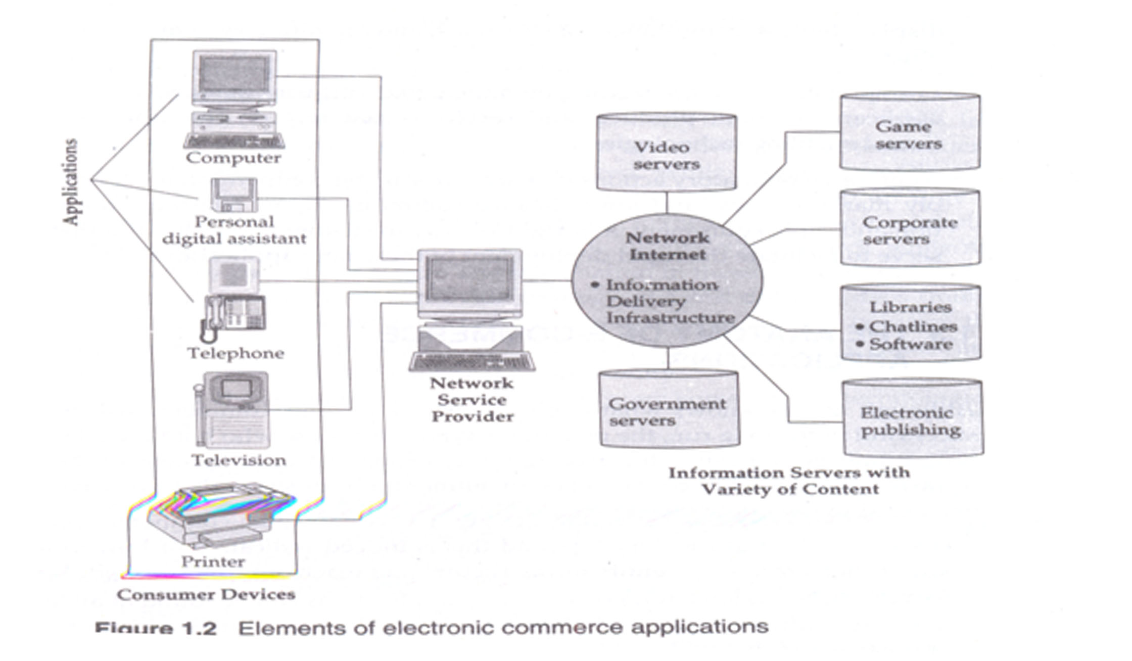 application of e commerce