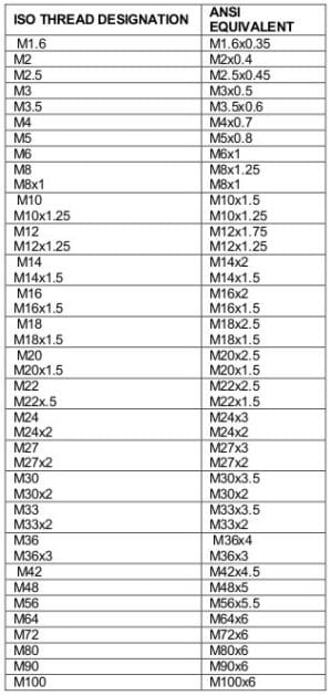 conversion table pdf for engineering