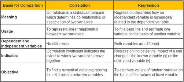 difference between association and relationship in statistics pdf