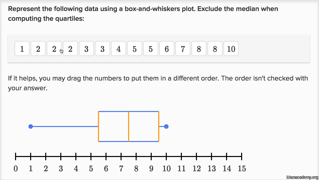 different sample size box plots
