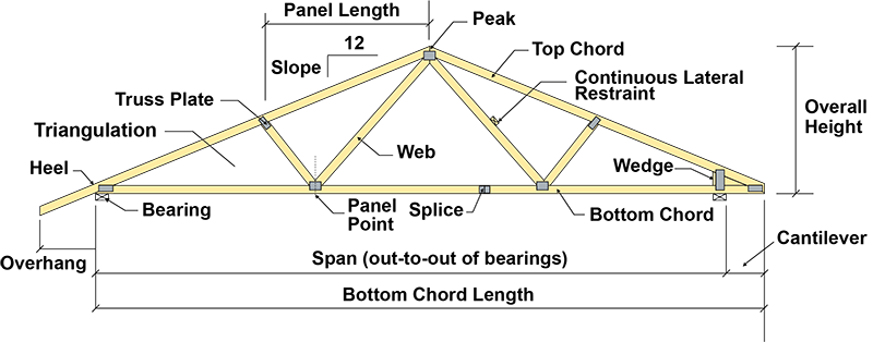 components of roof truss pdf